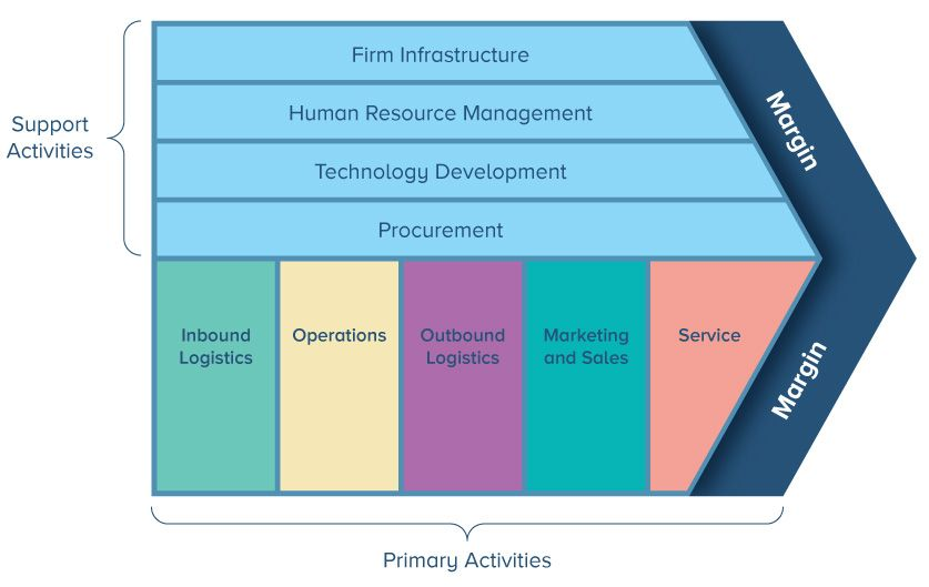 facility layout and location an analytical approach solution manual